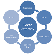 fort collins bankruptcy attorney qualities